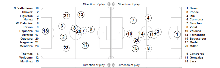 8 Man Football Positions Diagram http://ghostgoal.co.uk/tag/chile/